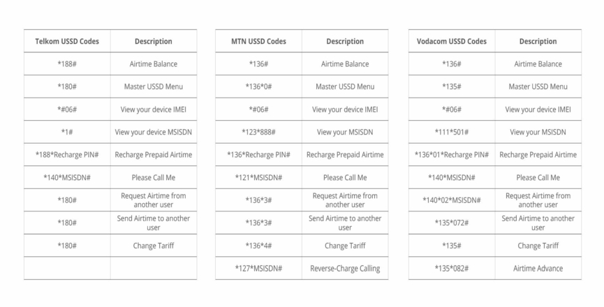 Mobile Data Comparison On Telkom Mtn And Vodacom